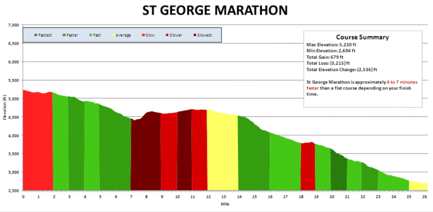 marathon race pacing